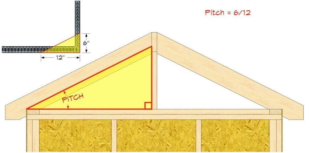 A Roof Pitch Angle Is The Slope And Inclination Of In Large Buildings Or Smaller Residential Homes Calculated Degrees Via